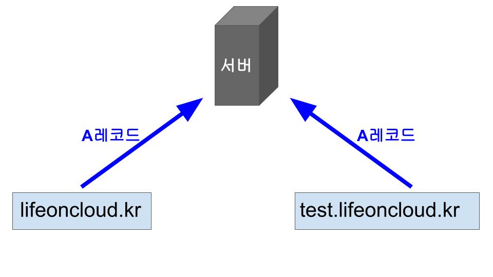 A레코드를 저장한 DNS서버