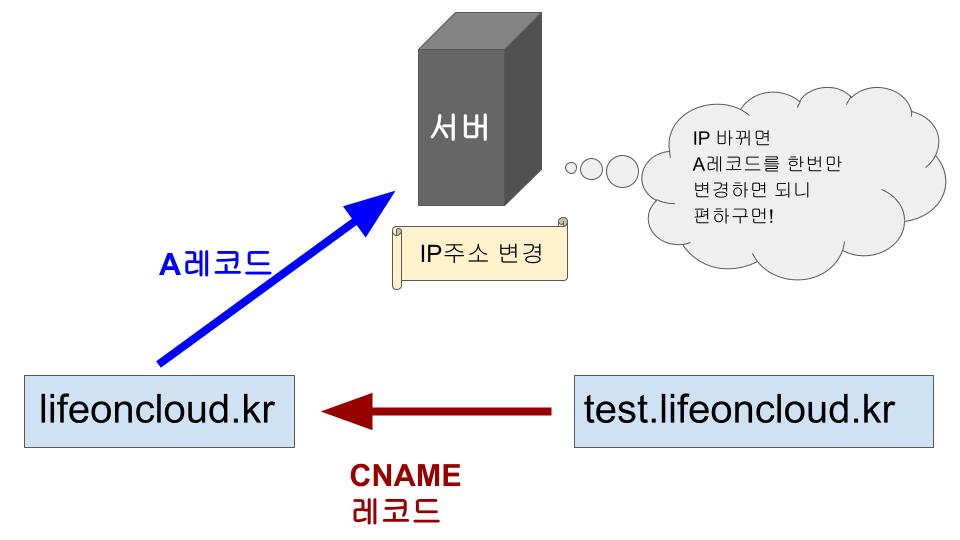 CNAME덕분에 DNS서버가 편해하는 모습